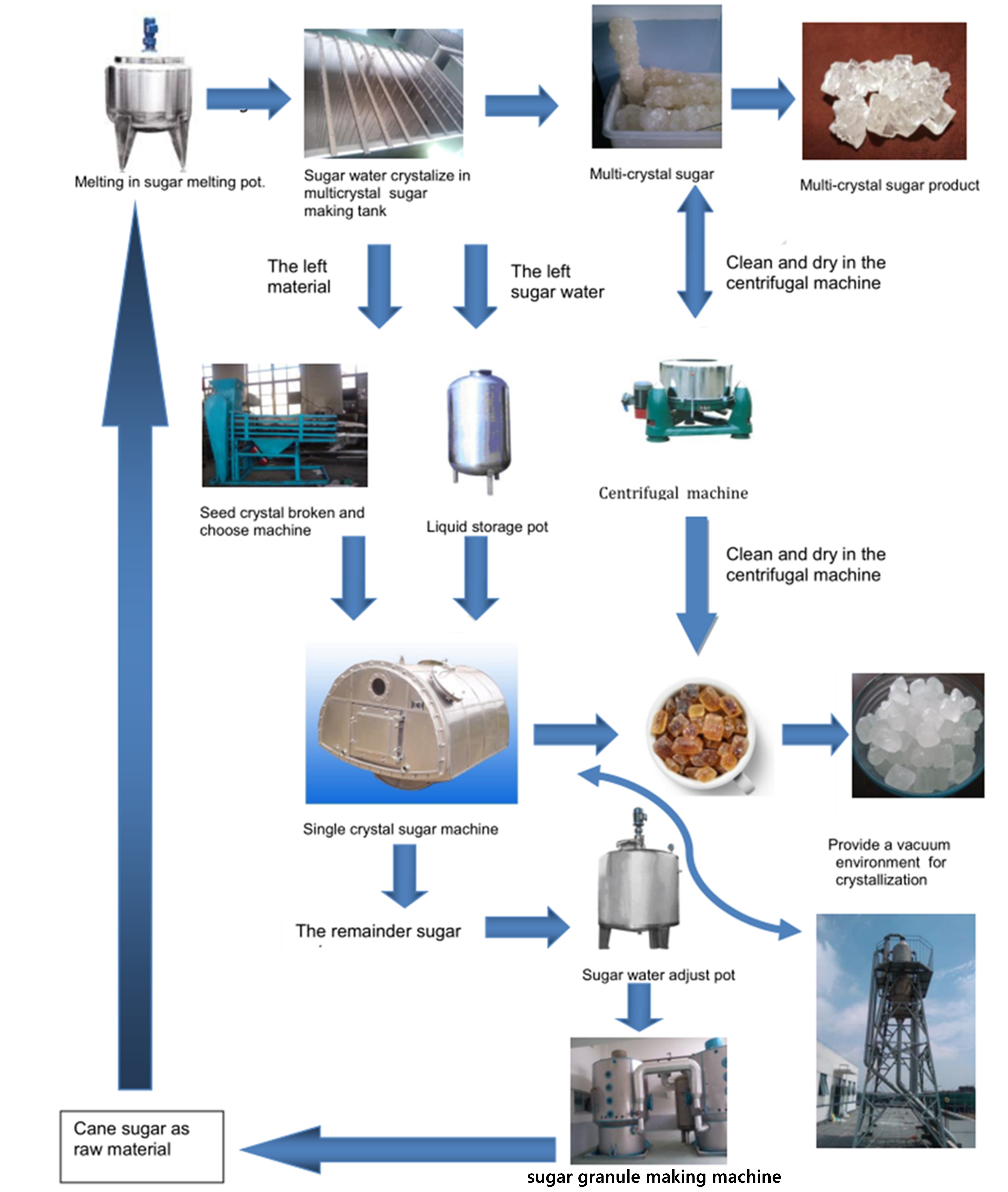 crystal candy processing flow chart B.jpg