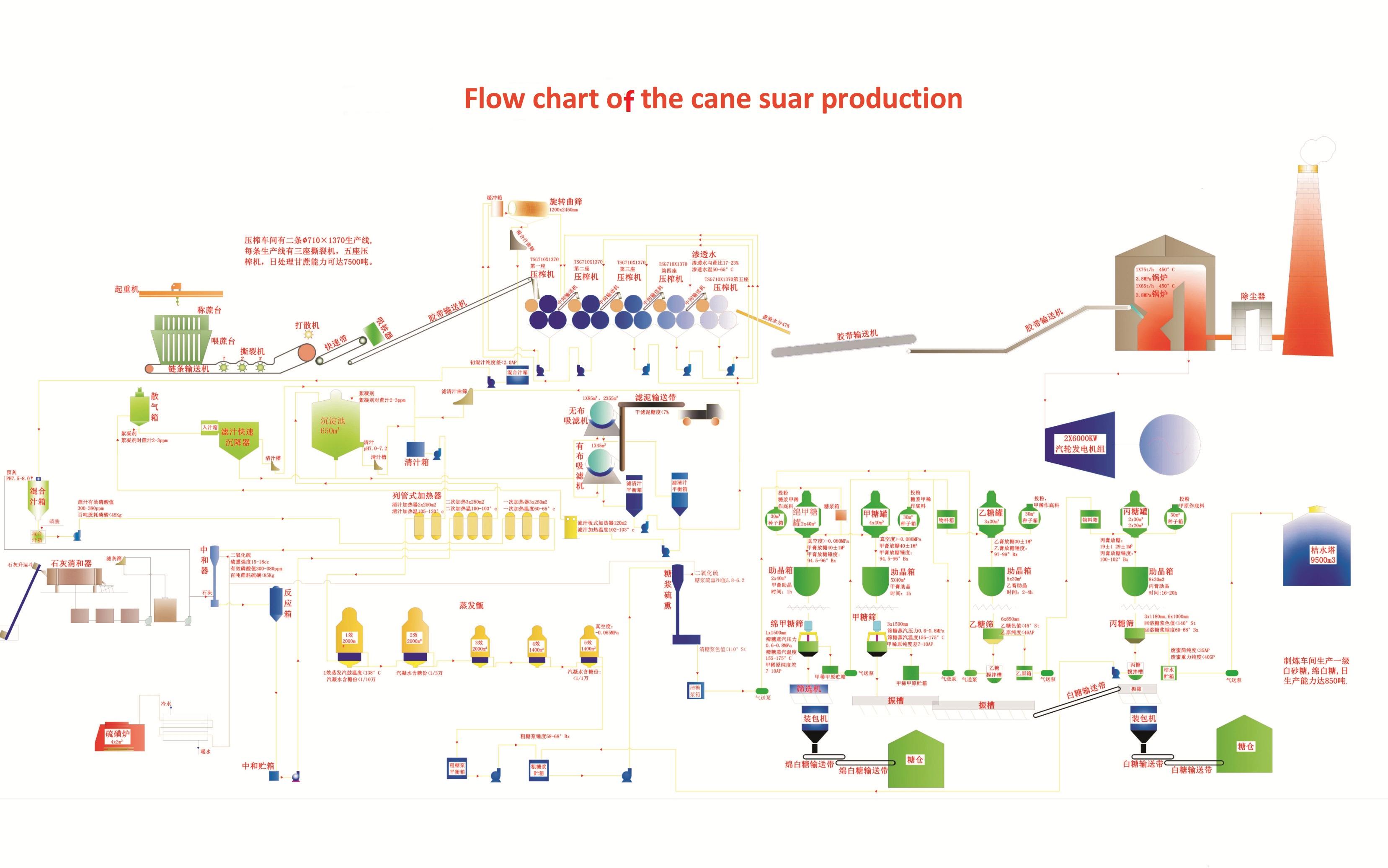 流程图2-吴川-制糖11111222222222222.jpg